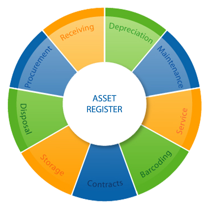 Fixed asset system to track complete life cycle of assets